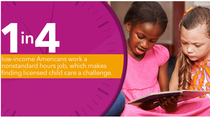 1 in 4 low-income Americans work a nonstandard hours job, which makes finding licensed child care a challenge.